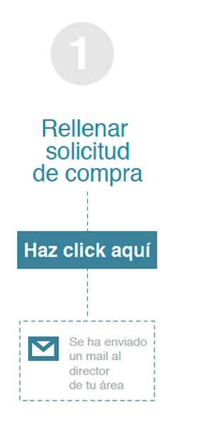 compras gerencia paso 1 Cómo solicitar una compra Estudiar en Universidad Privada Madrid
