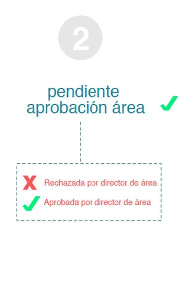 compras gerencia paso 2 Cómo solicitar una compra Estudiar en Universidad Privada Madrid