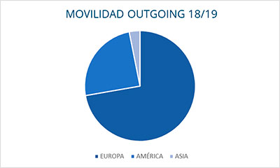 grafico movilidad outgoing Alumnos