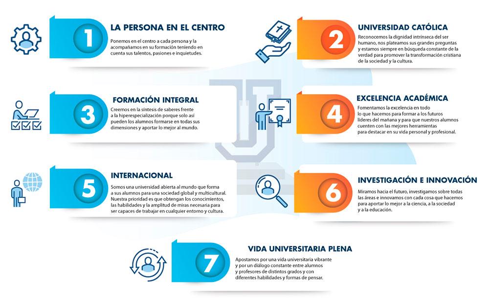 infografia sobre ufv escritorio Borrador Estudiar en Universidad Privada Madrid