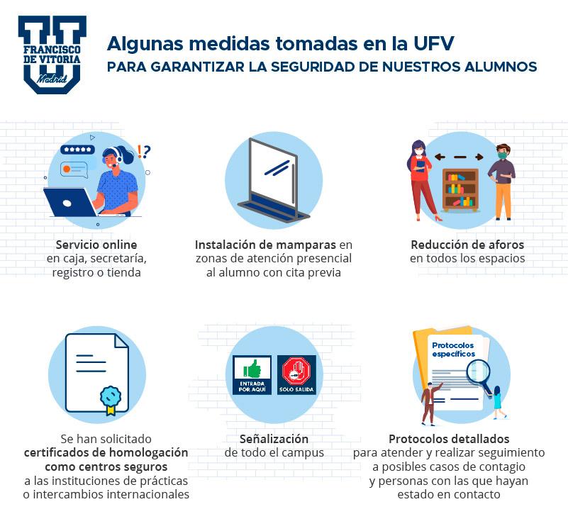 medidas seguridad covid UFV CAMPUS, DOCENCIA, SEGURIDAD Y SALUD