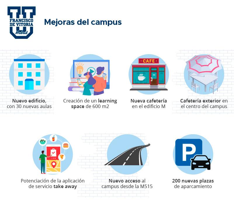mejoras campus UFV CAMPUS, DOCENCIA, SEGURIDAD Y SALUD