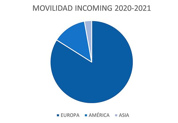 movilidad incoming 20 21 Alumnos   Transparencia Estudiar en Universidad Privada Madrid