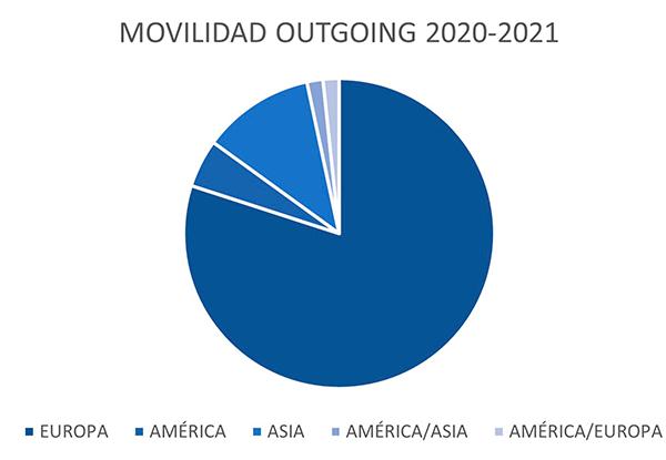 movilidad outgoing 20 21 Alumnos   Transparencia Estudiar en Universidad Privada Madrid