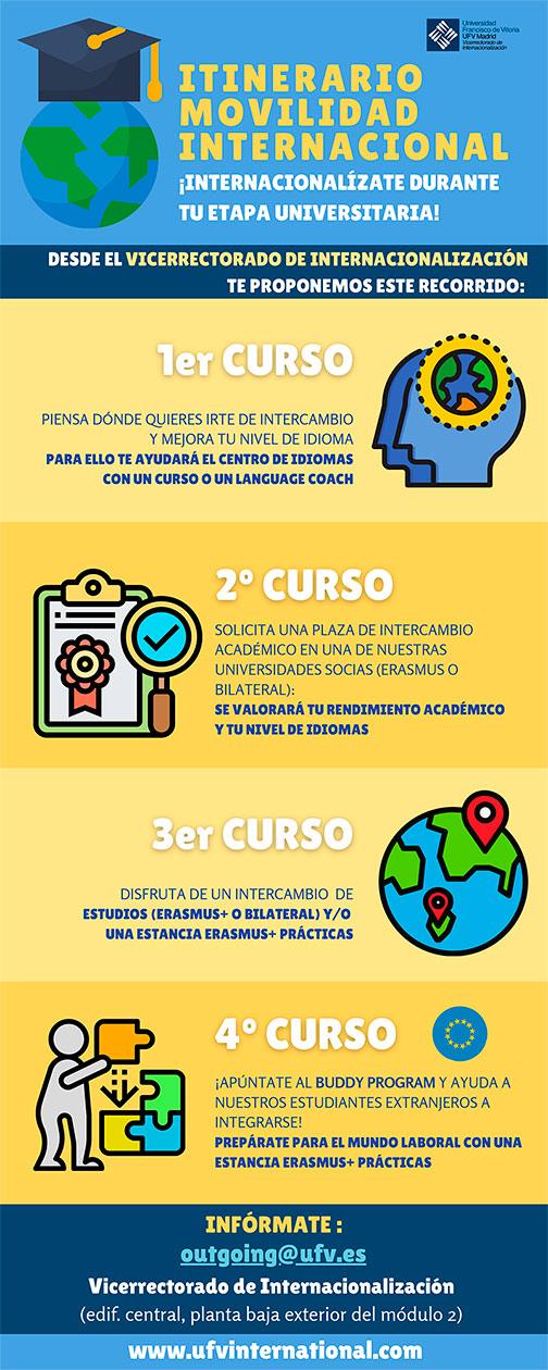 recorrido movilidad internacional 01 web Itinerario internacional para alumnos de 1º Estudiar en Universidad Privada Madrid