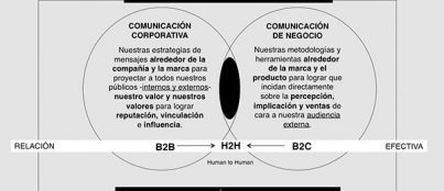 b2b 2 h2h 403x174 El blog del Grado en Marketing