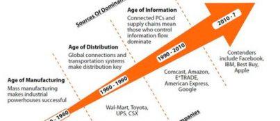 blog transformacion digital 01 403x174 El blog del Grado en Marketing