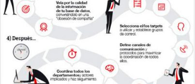 ilustracion marketing relacional 403x174 El blog del Grado en Marketing
