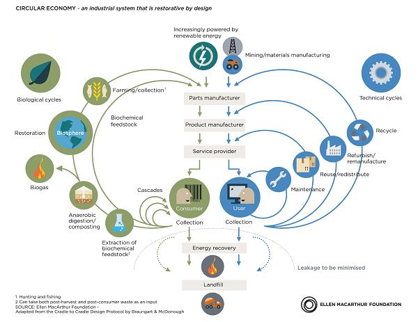 Circular economy diagram Foundation Feb2015 01 La Dirección General de Asuntos Europeos y Cooperación con el Estado dependiente de la Vicepresidencia de la Comunidad de Madrid ha aprobado el proyecto presentado por el Centro de Documentación Europea