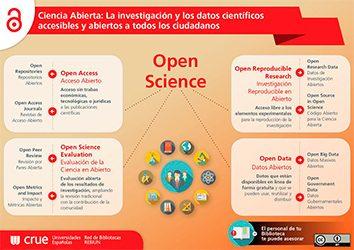 OA1jpg 354x250 El acceso abierto open access Estudiar en Universidad Privada Madrid