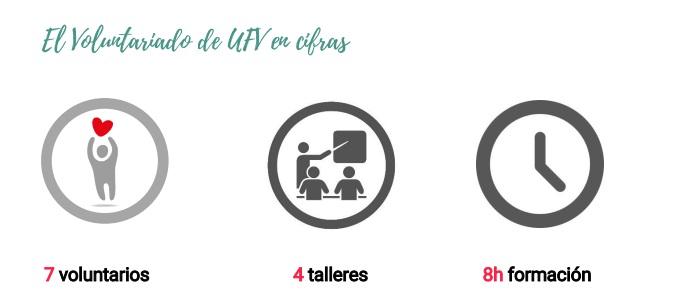 cifras integra 28 personas han mejorado su empleabilidad a través de la formación recibida por los voluntarios de la UFV Estudiar en Universidad Privada Madrid