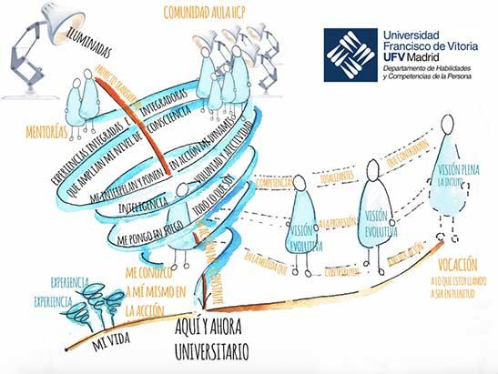 torbellino HCP Habilidades y competencias de la persona