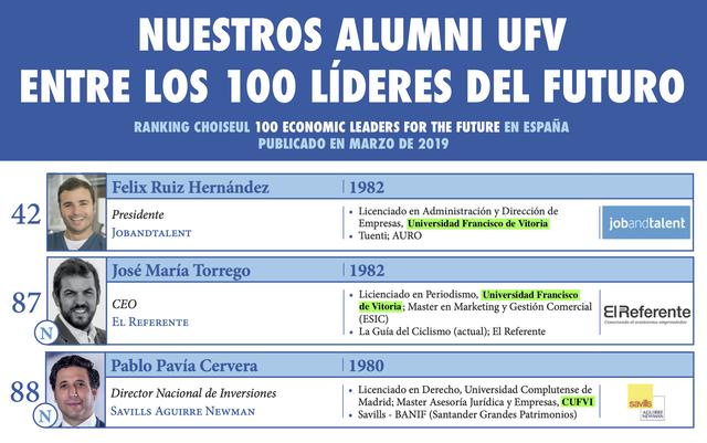 Ranking choiseul alumni ufv Tres Alumni UFV entre los 100 jóvenes líderes económicos españoles
