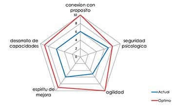 indice calidad relacional Consultoría Estudiar en Universidad Privada Madrid
