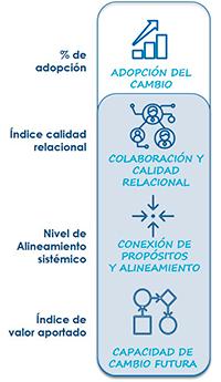 resultados Consultoría Estudiar en Universidad Privada Madrid
