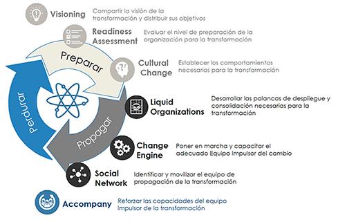 servicios consultoria web ok Consultoría Estudiar en Universidad Privada Madrid