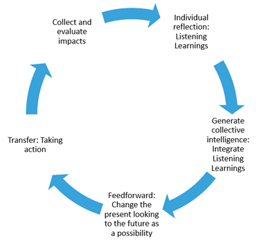 Plan de accion centro de escucha activa ufv ACTIVITIES Estudiar en Universidad Privada Madrid