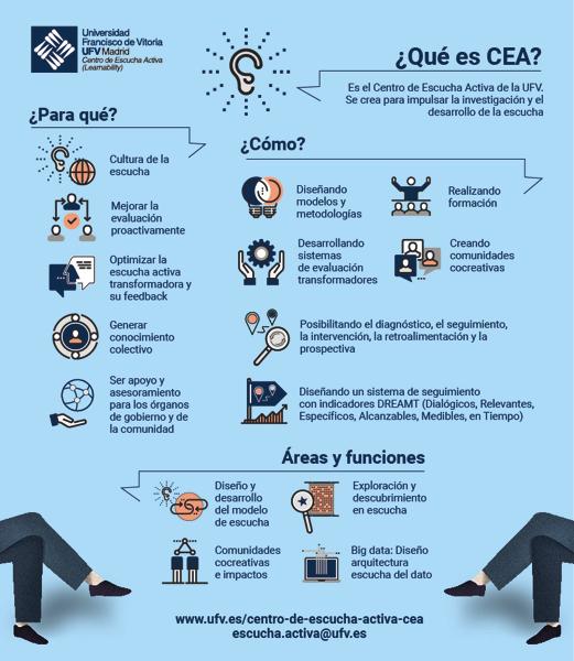 CEA El Centro de Escucha Activa (CEA) de la UFV cumple tres años desde su fundación Estudiar en Universidad Privada Madrid