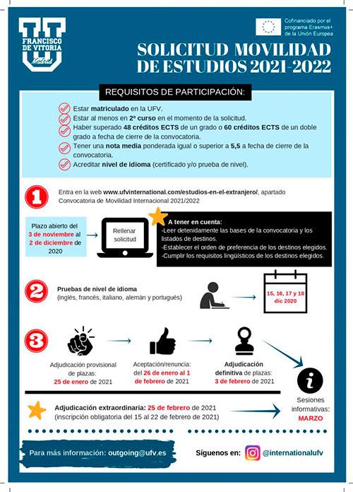 infografia convocatoria movilidad estudios 21 22 Convocatoria de Movilidad Internacional de Estudios 2021/2022 Estudiar en Universidad Privada Madrid